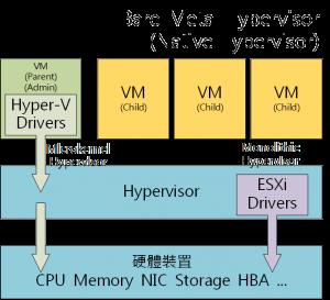 01_Hypervisor