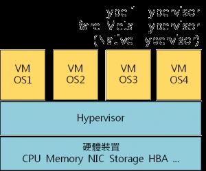 01_Hypervisor_Type_1