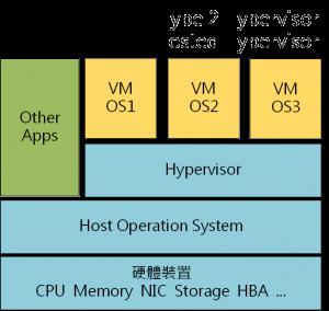 01_Hypervisor_Type_2